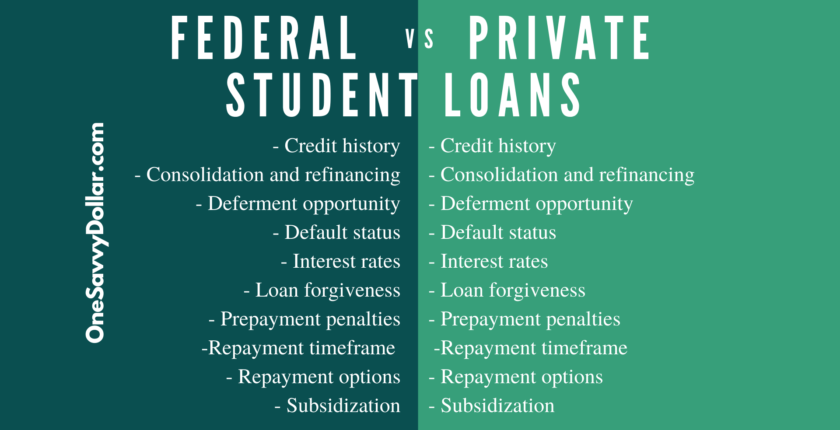 Federal and Private Student Loans